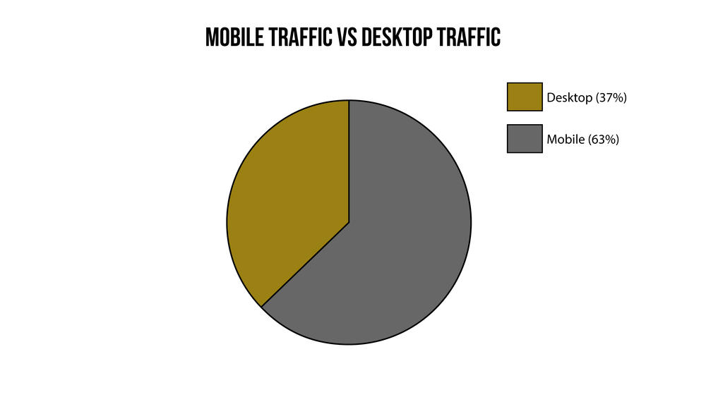 As this graph illustrates, most of all online traffic comes from mobile users, a significant amount over desktop users.