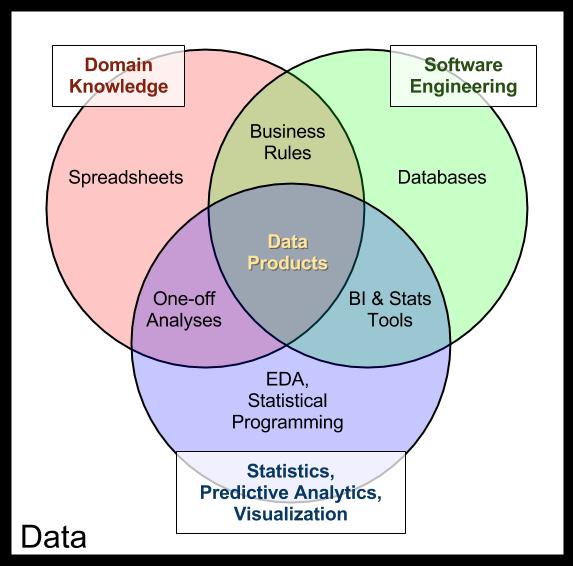The Data Products Venn Diagram  U2014 Data Community Dc