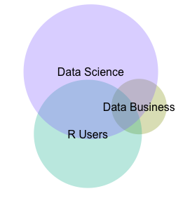 Euler diagram of DC2 Meetup membership overlap, based on January 2013 Meetup API data.