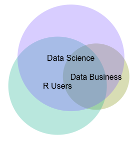 Euler diagram of DC2 Meetup membership overlap, based on January 2013 survey data.
