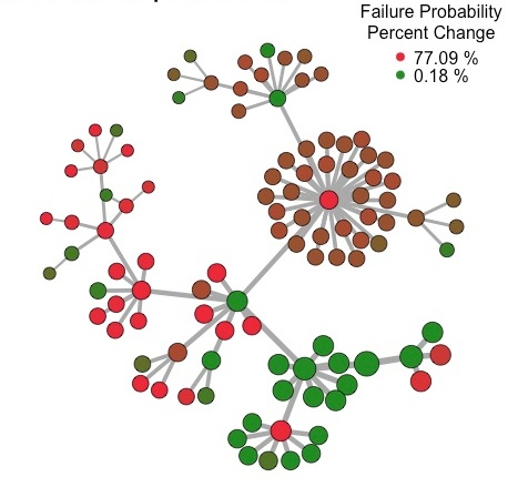 FailureProbabilities