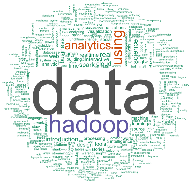 A WordCloud made in R from all of the talk titles at Strata2013