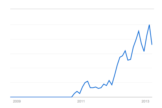 "Google Trends showing ""big data conferences"""