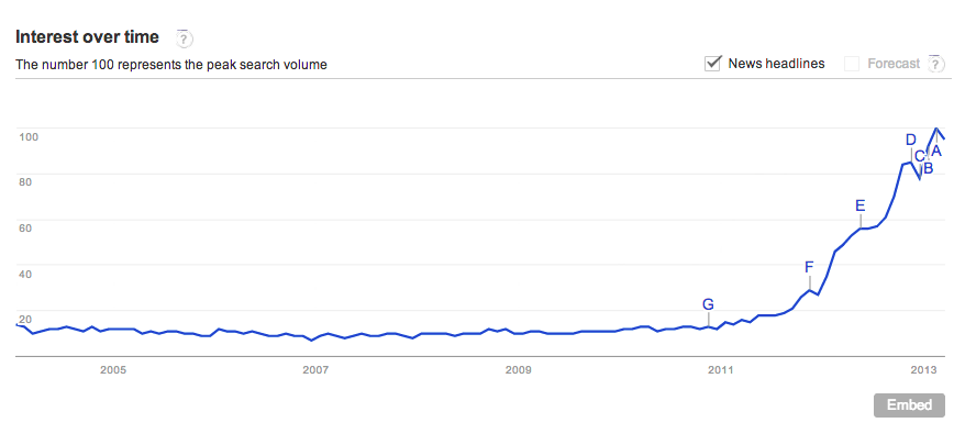 "Google Trends plot of ""big data"""