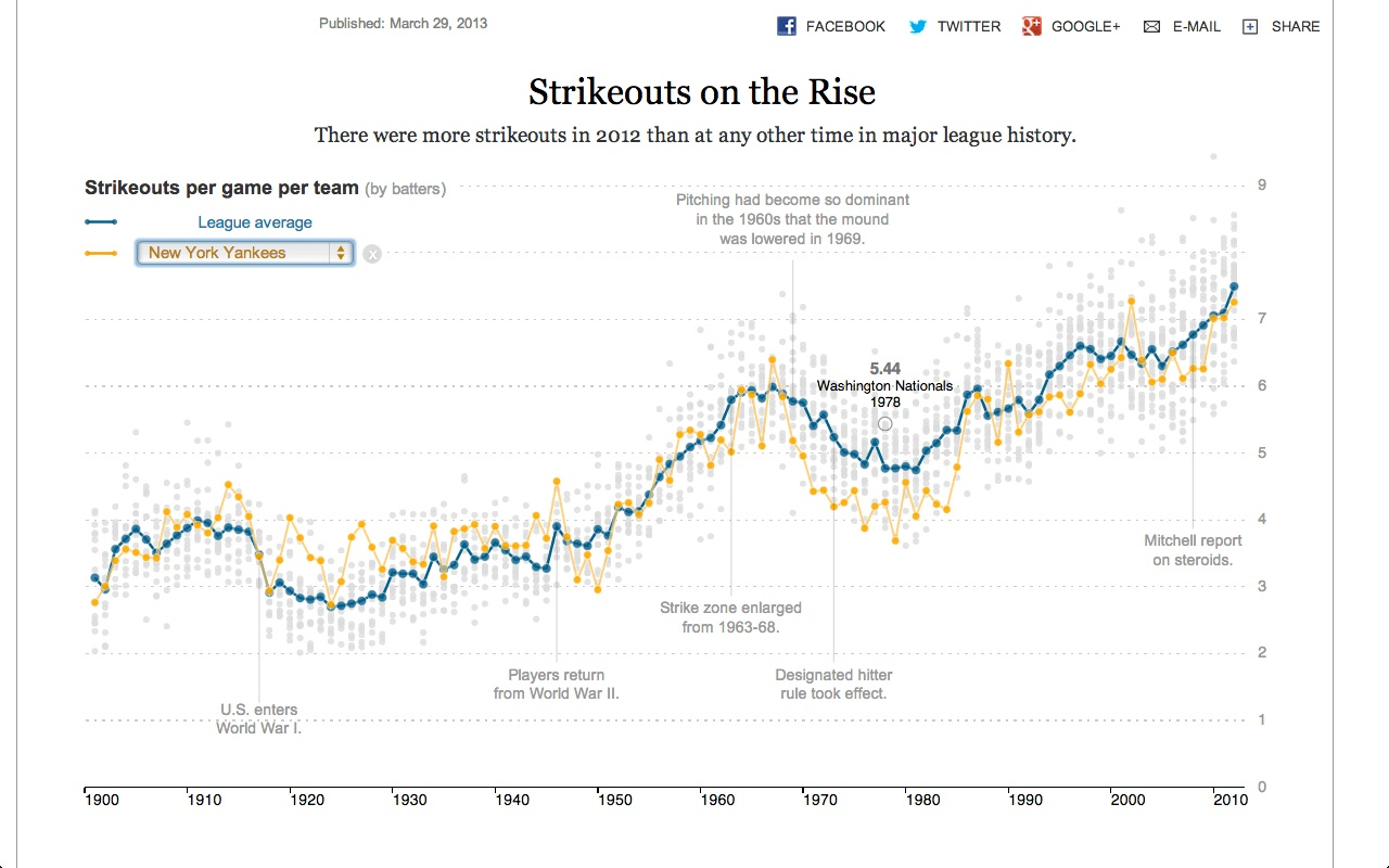 NYT_rCharts_App