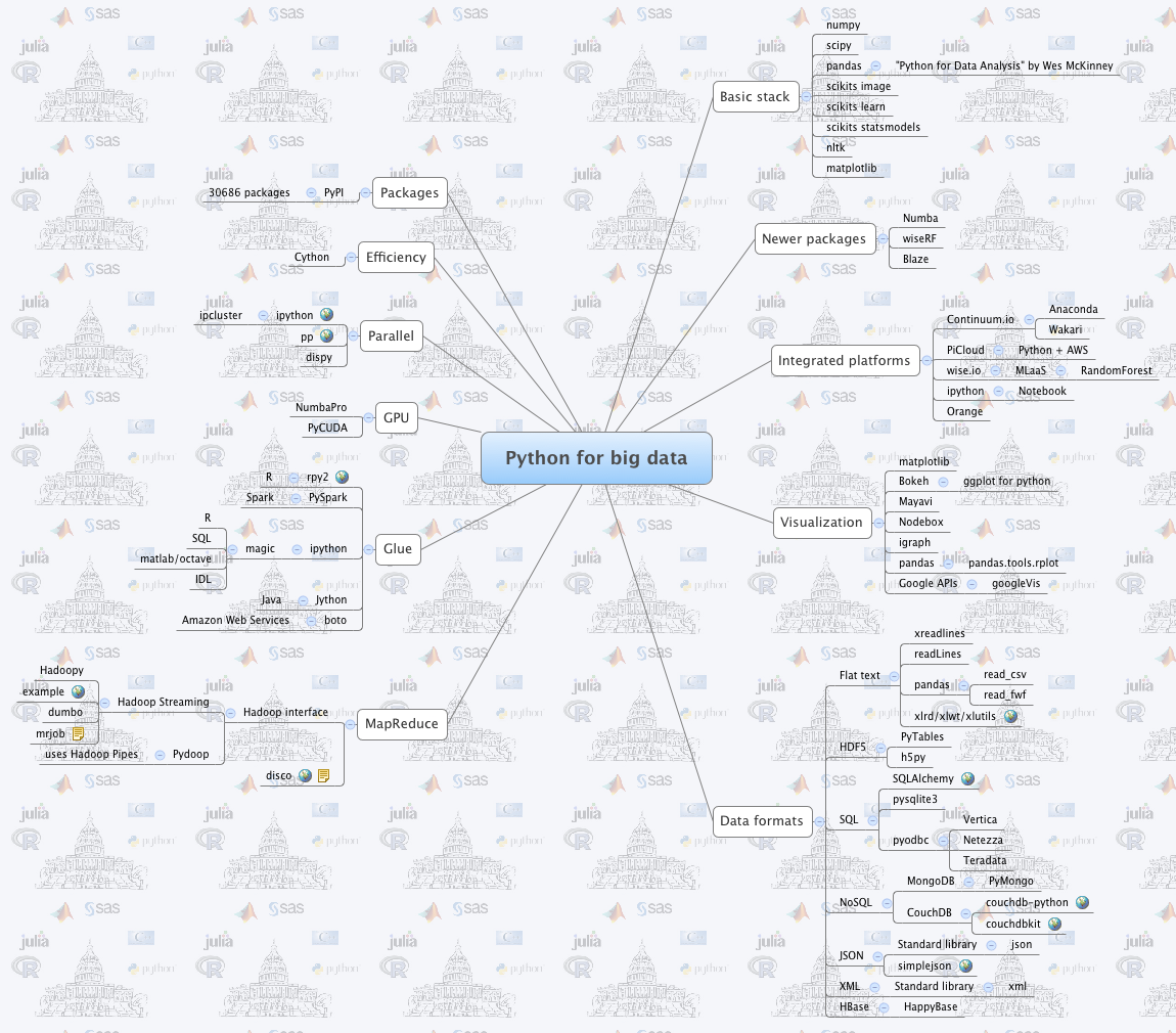 Statistical Programming DC — Blog — Data Community DC