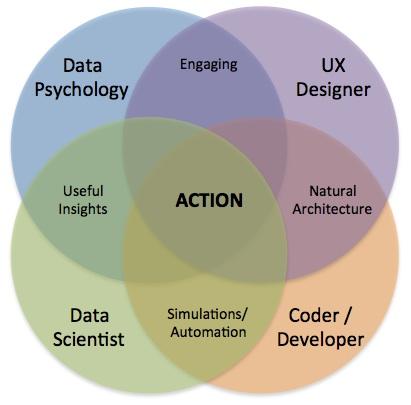 ActionVenDiagram