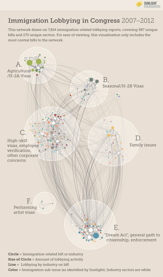 Network Graph, final draft, filtered. Source: Sunlight Foundation.