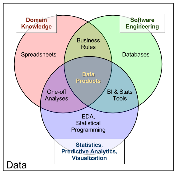 the data products venn diagram
