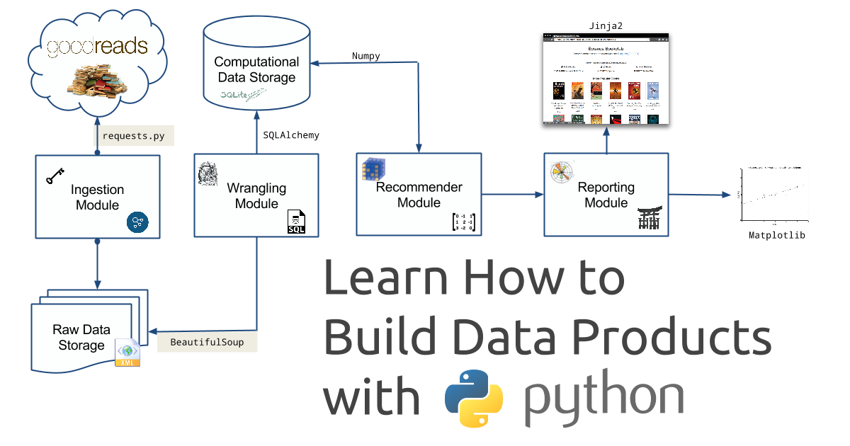 Building Data Apps with Python Workshop Returns on February