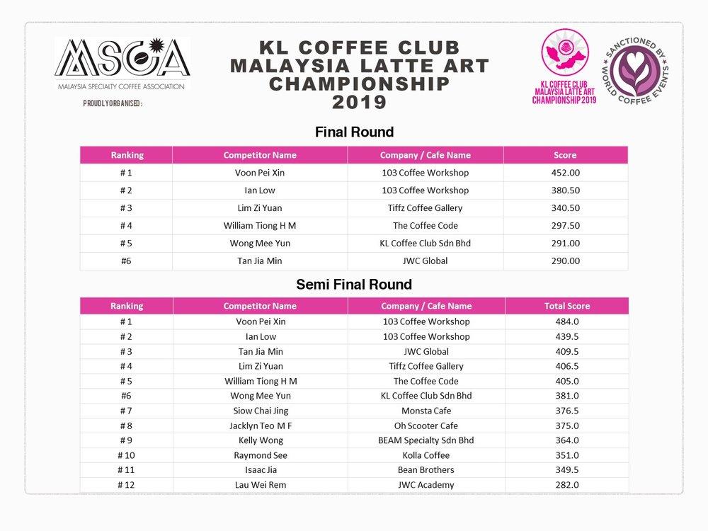 MLAC Final round, semi ranking.jpg