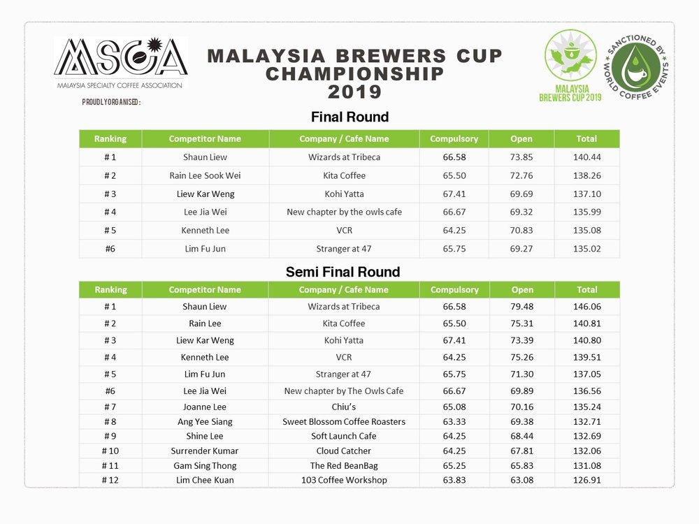 MBRC final semi final ranking.jpg