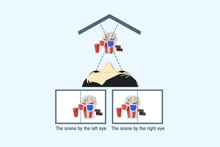 To get a three-dimensional sense, you need separate visuals for each of the left and right eyes and realize the two scenes on a single screen.