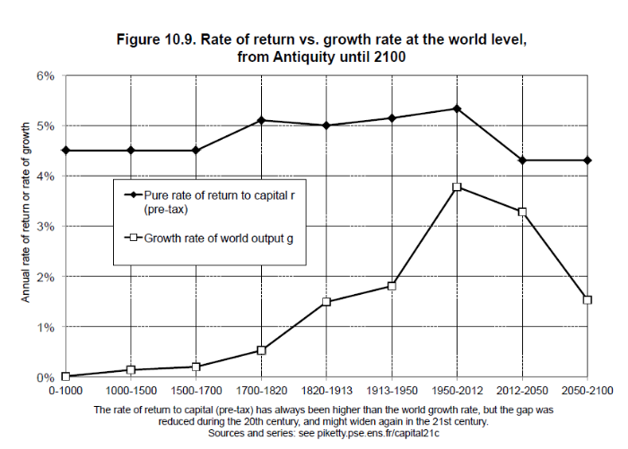 From Piketty's Capital in the Twenty-First Century