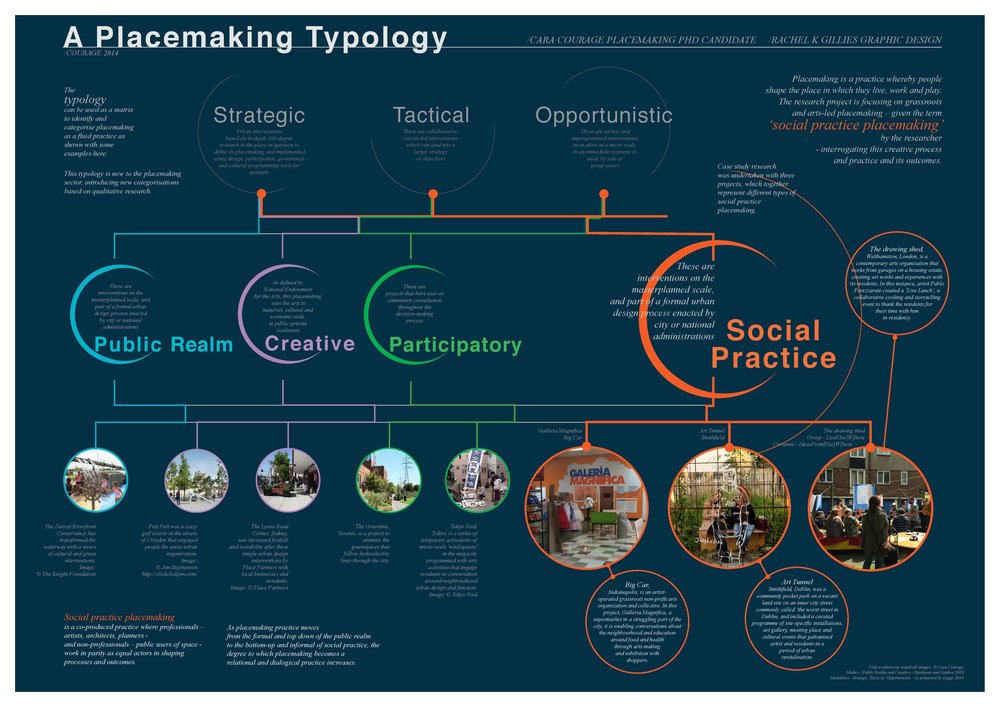 Placemaking typology SPPM Jan 2015.jpg