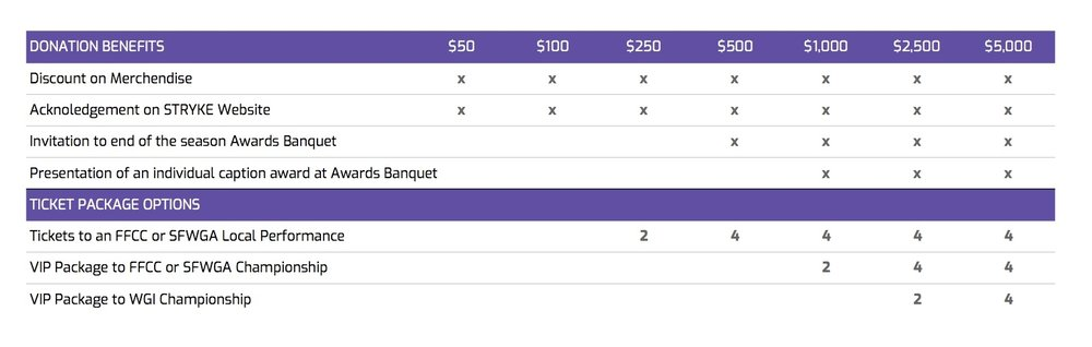 Donation Benefits Chart - Sheet1 (1).jpg