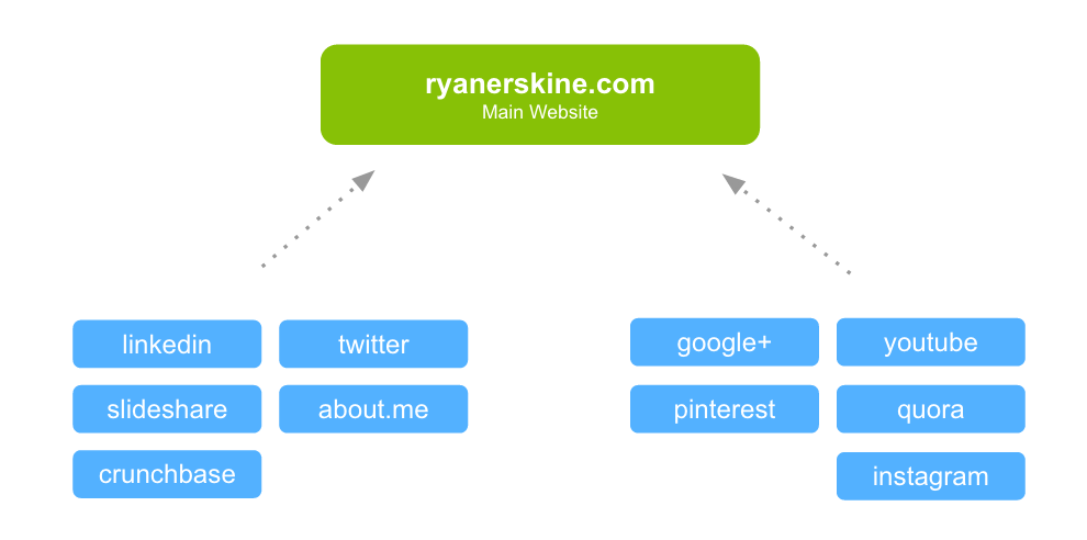 Ryan Erskine Link Diagram
