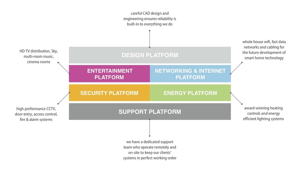 How our platforms fit together (click to enlarge)