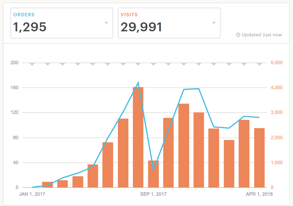 My yearly stats on Etsy