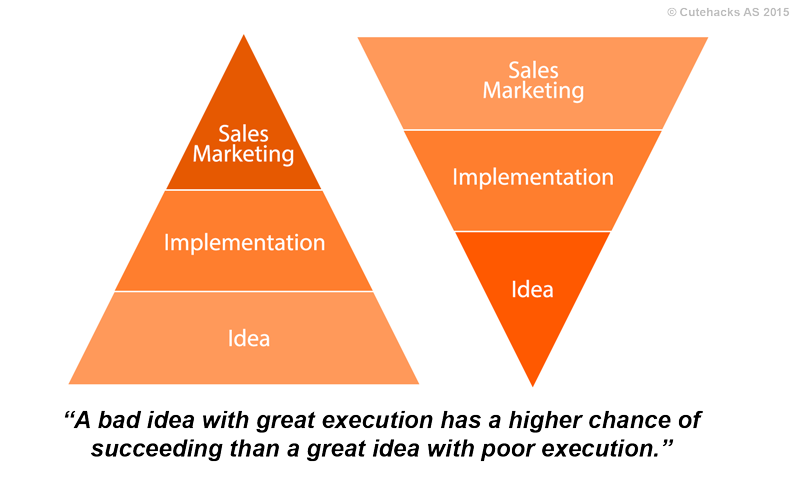 Many people feel that their idea is their most valuable asset. If they do a good job implementing it, then it will go viral and sales and marketing will take care of themselves. Our experience has taught us that an idea wiout a proper implementation and a real sales and marketing effort is, in fact, worthless.