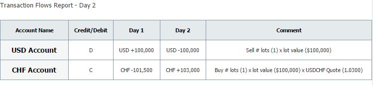 marketsforu transaction