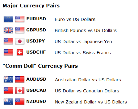 Top forex currency pairs
