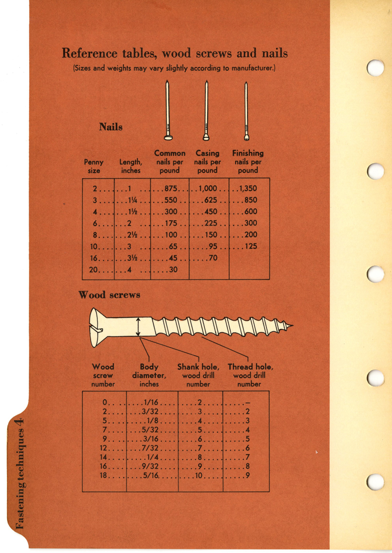 Reference Tables, Wood Screws and Nails, section divider verso, BH & G Handyman's Book, 1957.