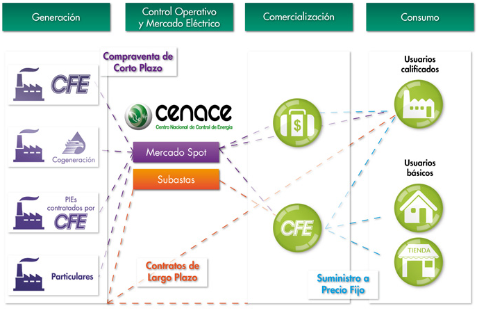 Operación y actores del mercado eléctrico.
