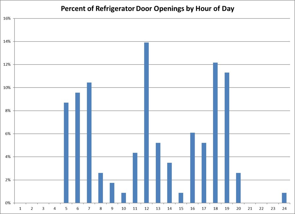 Refrigerator Door Opening by Hour