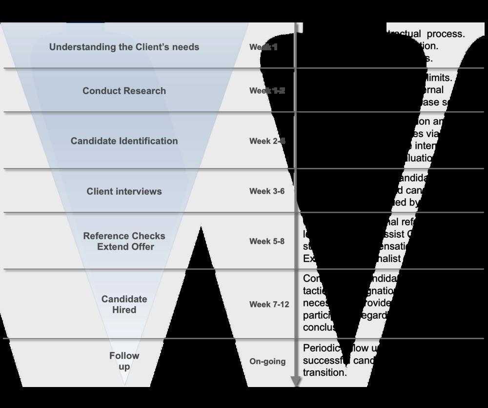 search process wtw associates search process