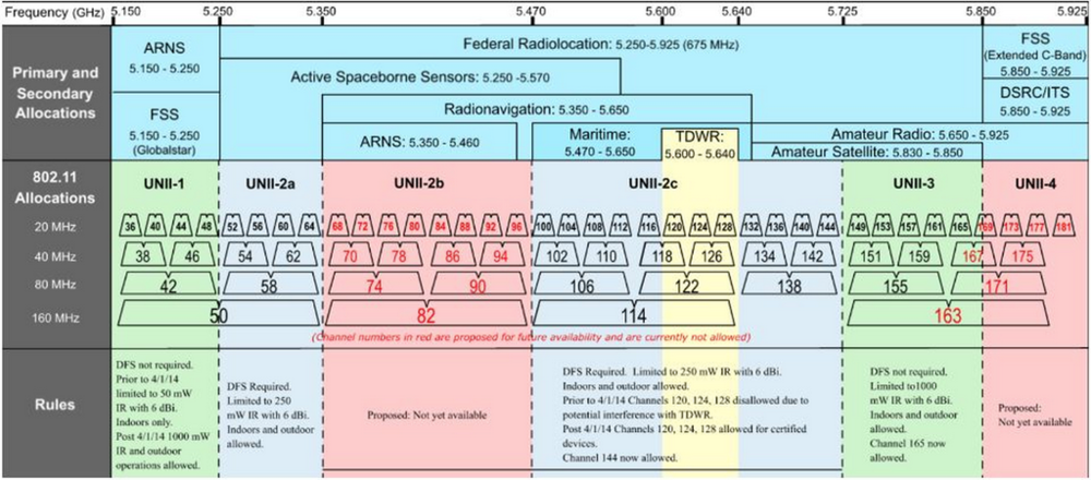 5MHz Channels in the US.