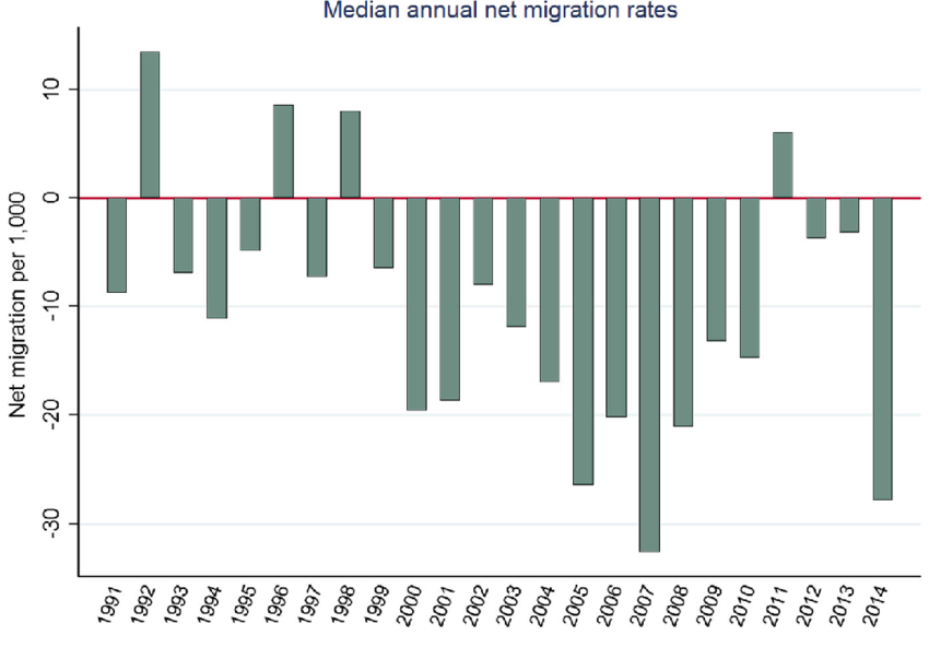 Figure 4 from Hamilton et al. 2016. Net-migration rates for 43 communities in Arctic Alaska. While some people are leaving, note that following the fuel cost hikes and recession in 2008 and 2009, outmigration decreased for several years, turning to net in-migration in 2011.