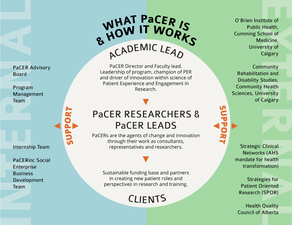 PaCER organization structure