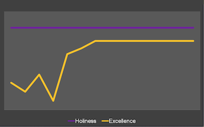 Holiness vs Excellence.png