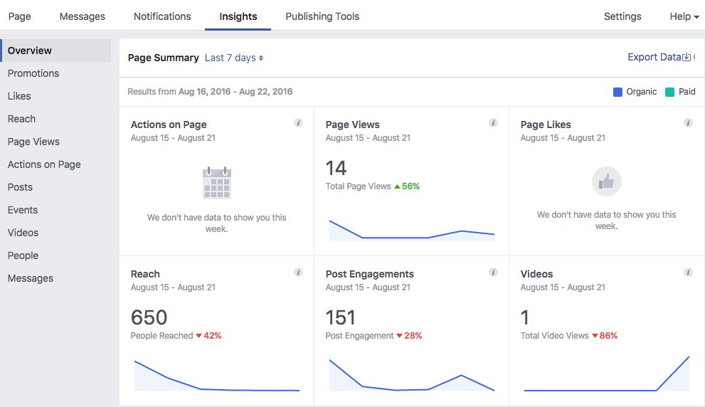 Facebook Analytics Page