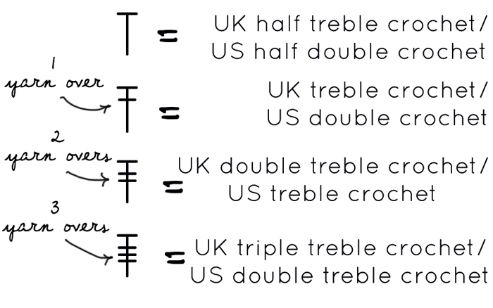 Crochet Stitches Uk To Us : ... Crochet Chart - Slugs On The Refrigerator - UK Crochet Blog