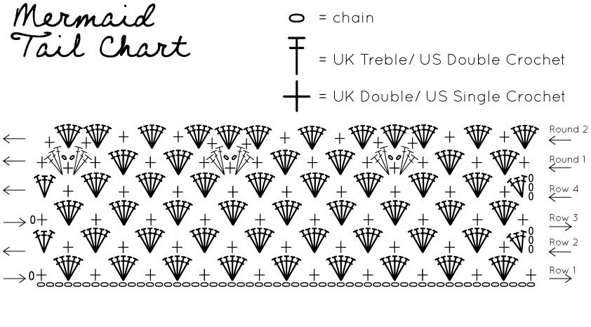 Pattern Mermaid Tail Gartur Stitch Farm
