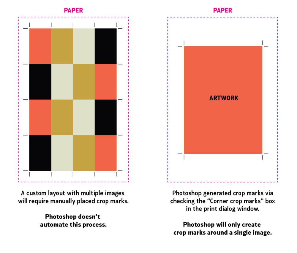 """RIGHT:Photoshop will only auto generate crop marks that are the size of your original document. For example, if you have an 8x10"""" image specified to fit on an 11x17"""" sheet of paper, with """"Corner crop marks"""" enabled,Photoshop will only add crop marks around the 8x10"""" image."""