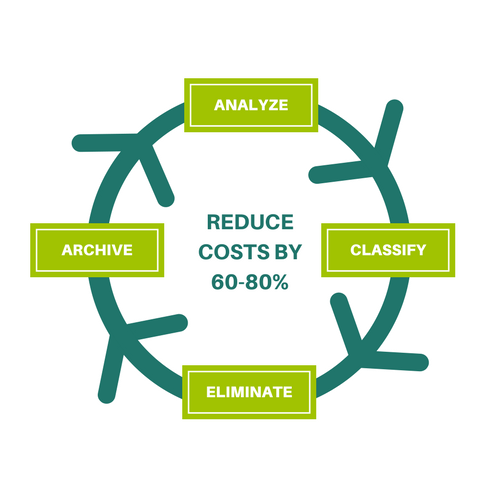 REDUCE STORAGE COSTS BY 60 - 80%