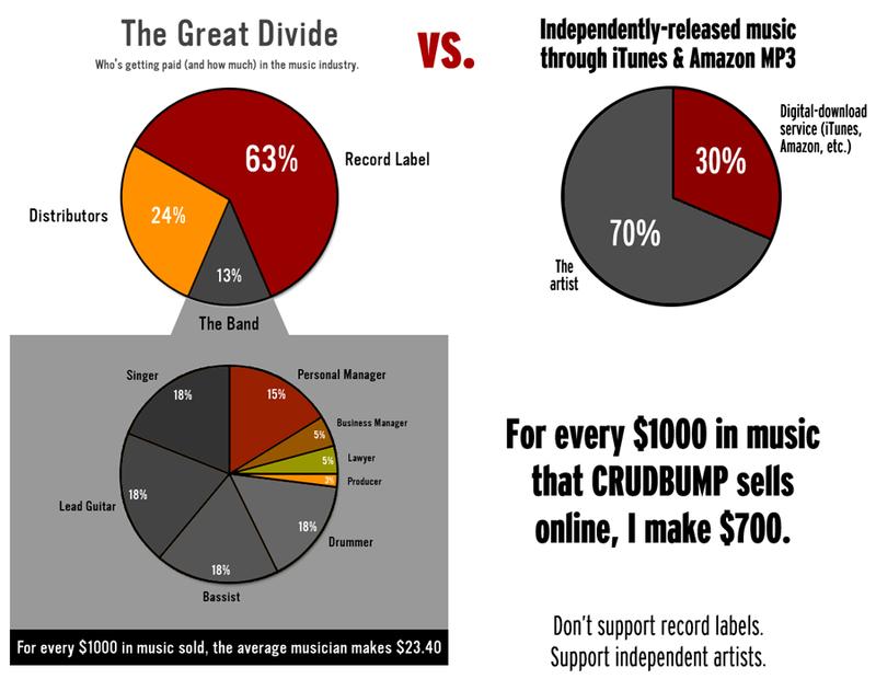 music-revenue-split