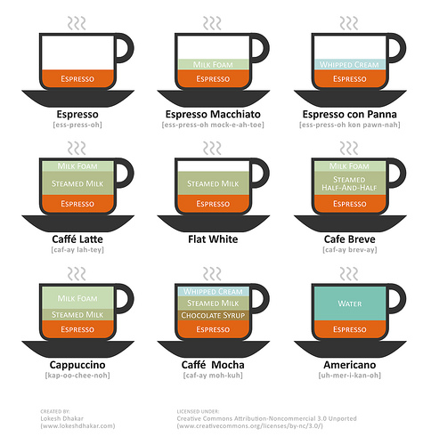kinds of coffee drinks illustrated