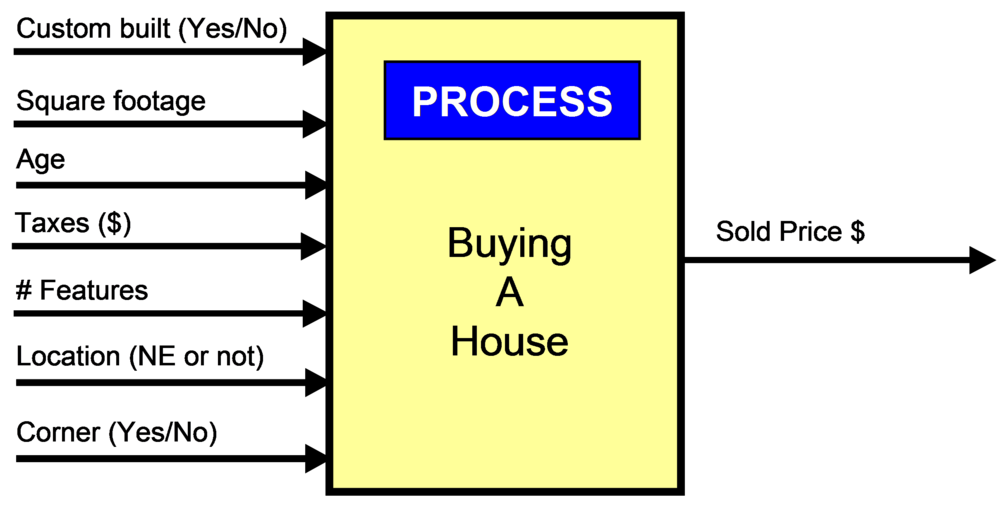 input process output diagram template photo album   diagramsinput output diagram process chart example