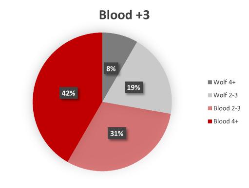 Wolfspell-Blood-Bonus.jpg