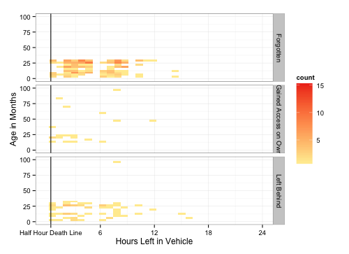 Deaths by age and duration left in vehicle