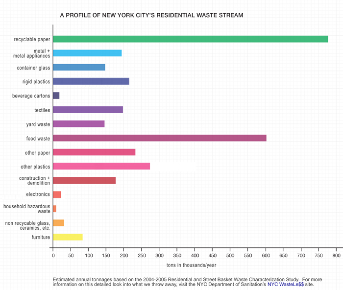 New-York-City-Wastestream.jpg