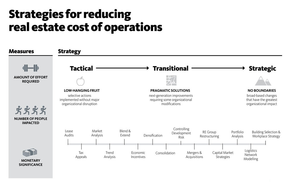 Reducing Operational Costs.jpg