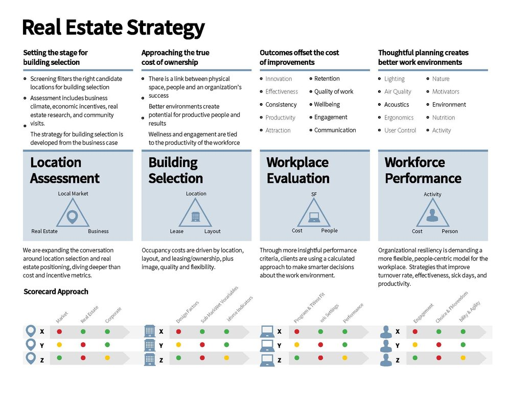 Real Estate Strategy_One Sheet.jpg