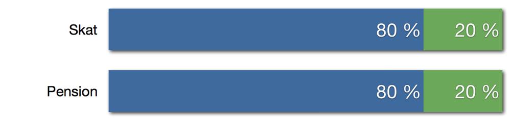 Optimeringsgrad(blå) vs. optimeringsmulighed (grøn)
