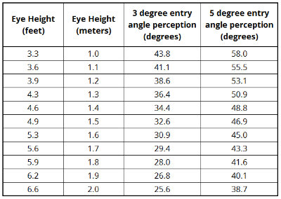 Entry angle perception (retinal angle) from the bowler's perspective vs. height.