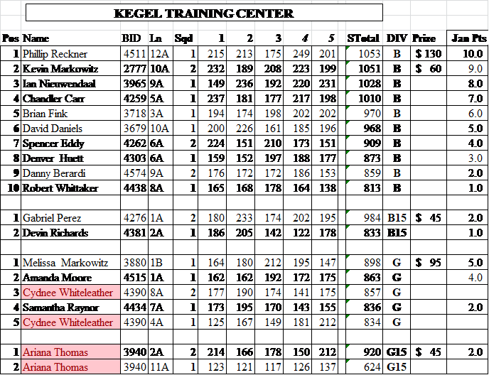 Jan KYPS 2018 Standings.png